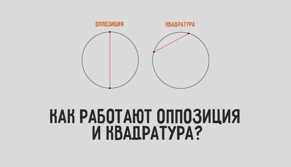 aspect-oppozicia-i-kvadratuta