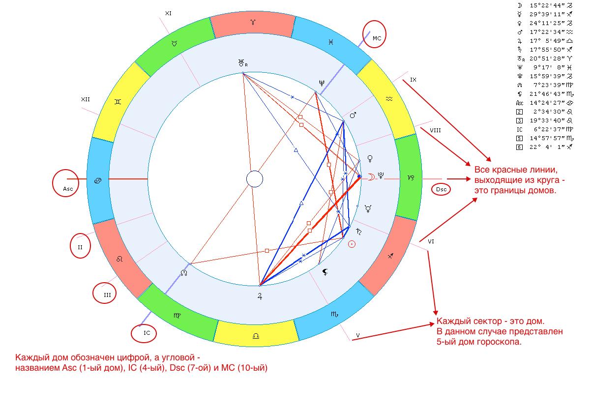 обозначение домов в гороскопе