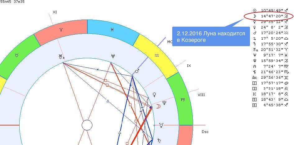 Определение положения Луны в гороскопе