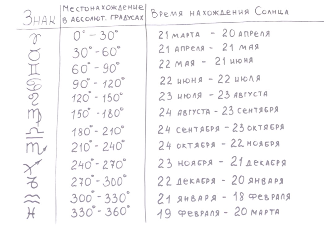 Таблица дат, когда меняются знаки Зодиака
